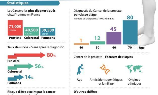 Affronter le cancer de la prostate – Infographie